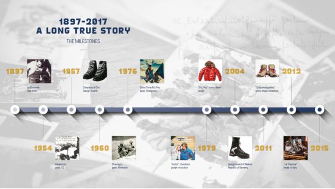gipfelbuch.ch Outdoornews 120 YEARS ANNIVERSARY: A LONG